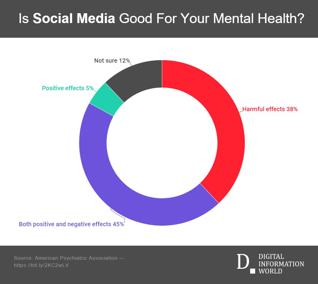 Hiding Instagram Likes affect on mental health