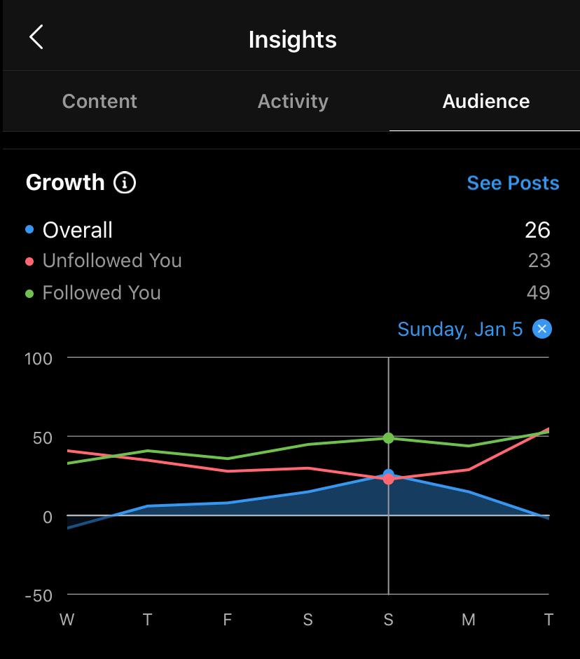 instagram creator account - growth tools