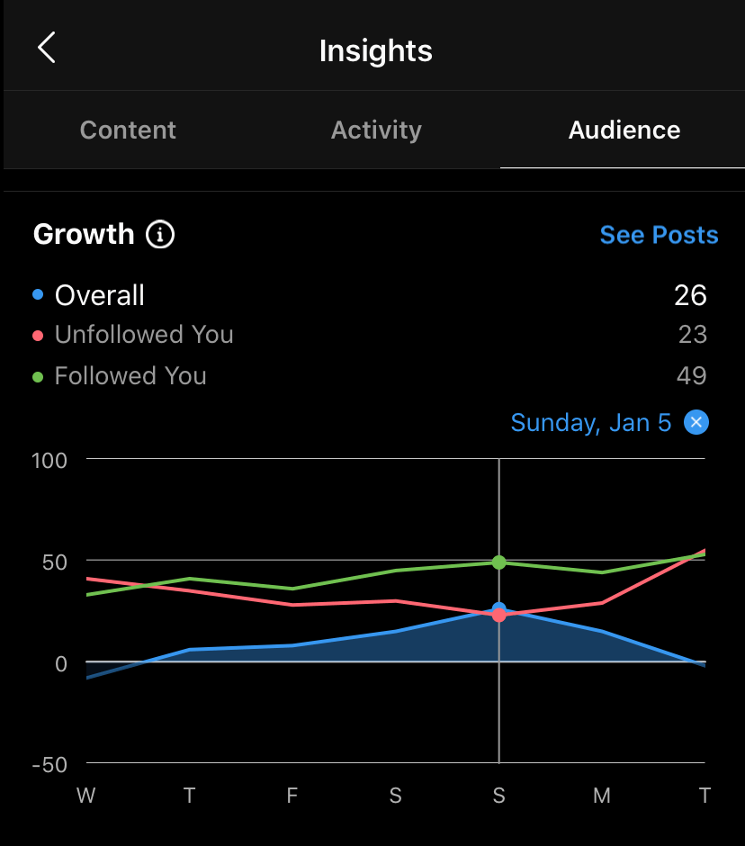 instagram creator account - growth tools